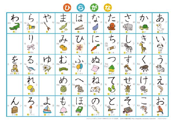 Kết quả hình ảnh cho Bảng chữ cái Hiragana